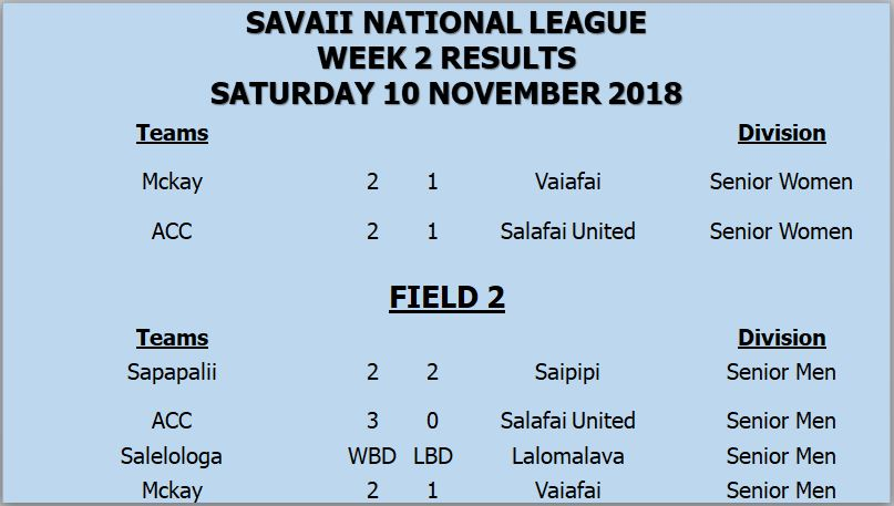 Savaii Week 2 results 10.11.18.JPG